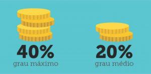 SINDISAN:denúncia aponta pagamentos irregulares dos 40% de adicional de insalubridade